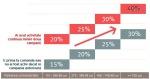 grafic paralela intre procentele de discount avon